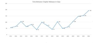Chapter_Release_Graph_in_days